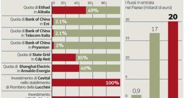 Arabi, cinesi e fondi «Nel 2014 l'Italia ha attirato 20 miliardi»