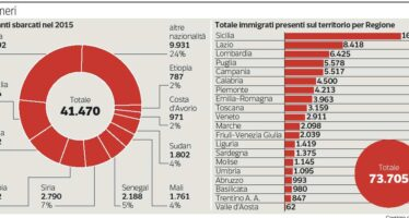 L'Ue: «Dall'Italia solo eritrei e siriani Il piano è valido per i nuovi sbarchi »