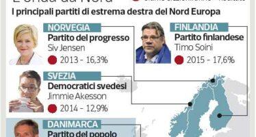 La Danimarca va a destra Sconfitta la premier, raddoppiano i populisti