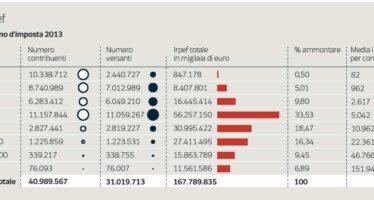 Più di dieci milioni di italiani versano al Fisco solo 55 euro l'anno