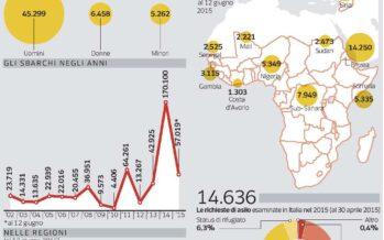 Gli oltre 50 mila richiedenti asilo scomparsi senza lasciare traccia