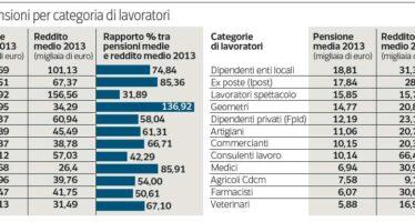 Il pensionato d'oro (da record): assegno mensile di 91 mila euro