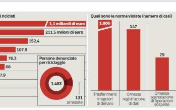 L'Italia dei soldi sporchi