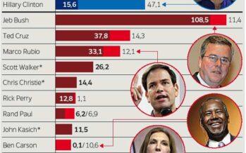 La campagna americana batte tutti i record Biden ci ripensa forse si candida contro Hillary