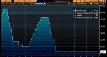 """La Fed non alza i tassi """"L'economia mondiale rischia di rallentare"""""""