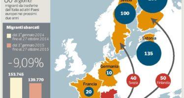 Il fallimento del piano europeo