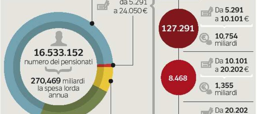 La proposta di Boeri (Inps) sulle pensioni: taglio fino al 12% sopra quota 80 mila euro