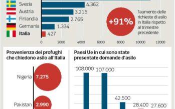 Migranti, l'Italia sotto accusa «Solo un terzo è in regola»