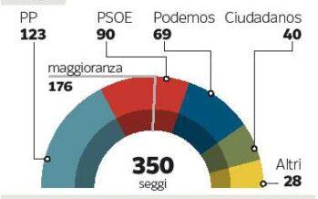 In Spagna il rebus del governo Rajoy: tocca a noi provarci