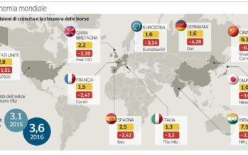 Partenza choc per le Borse mondiali Giù Wall Street, tonfo di Milano (- 3,2%)