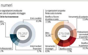 Un fiume di 56 miliardi di euro sospetti Lombardia e Campania in cima alla lista