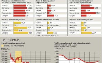 Crisi o crescita? Duello sui dati Eurostat