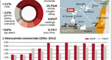 Italia – Egitto, scambi per 5 miliardi
