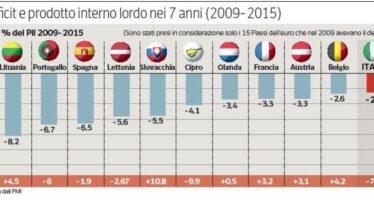 Deficit, il confronto europeo In Italia cala dal 2009 a oggi ma gli altri lo tagliano di più