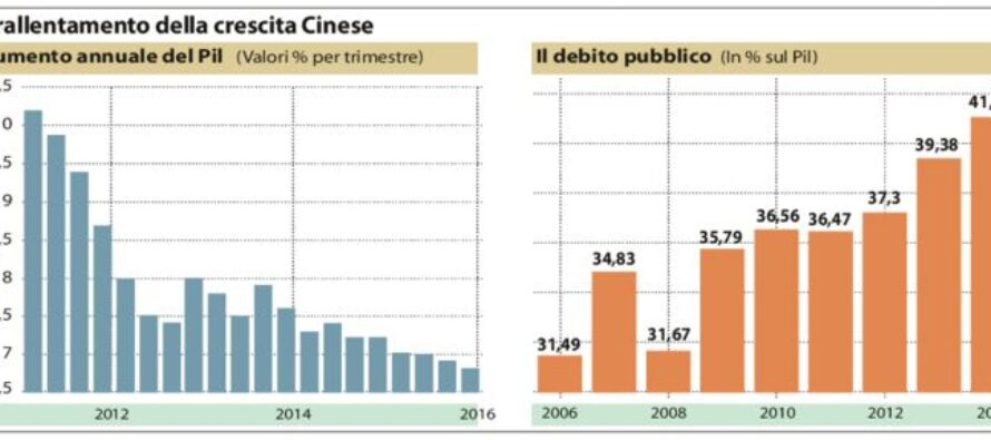 Cina.Debito alle stelle sprechi e repressione Il gigante economico si è ammalato