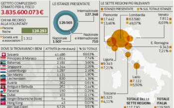Capitali all'estero, parte la caccia a chi non li ha riportati in Italia