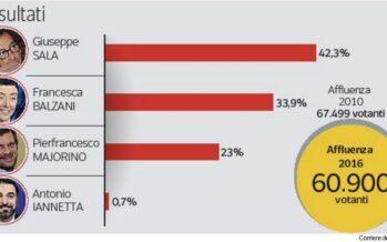 Milano, è Sala il candidato del centrosinistra Balzani seconda, staccata di otto punti