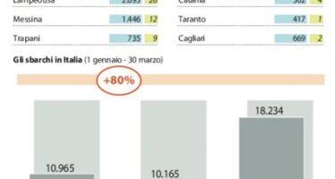 """Gli sbarchi in Italia raddoppiati in un anno ieri salvati 2.800 migranti """"Arriveremo a 270mila"""""""