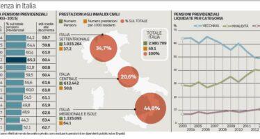 Sotto i 750 euro due pensioni su tre