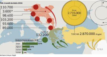 Il patto con Ankara non ferma gli scafisti