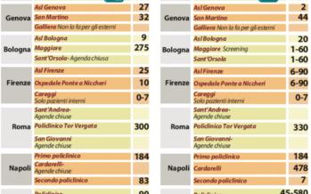Cinquecento giorni per una mammografia Da Milano a Palermo l'attesa infinita dei pazienti d'Italia