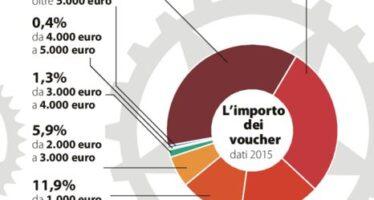 Voucher, a sorpresa Renzi ferma il decreto Slittano le norme su tracciabilità e sanzioni