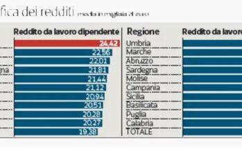 Il reddito degli italiani? 20.320 euro Ma uno su quattro non paga tasse