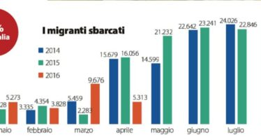 """Via libera della Ue al piano italiano """"Patto sui migranti"""""""
