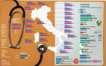 L'Italia fuma meno e fa più sport ma per la prima volta diminuisce la speranza di vita