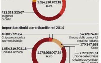 Case e palazzi per quattro miliardi Gli attici a San Pietro affittati a mille euro