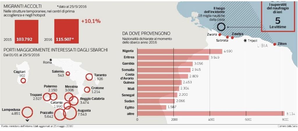 numeri-migranti-accolti-2016-maggio