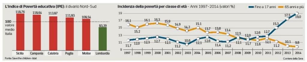 numeri-povertà-minori