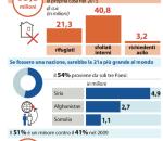numeri dei rifugiati
