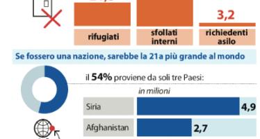 Ogni minuto 24 sfollati il 2015 anno record della crisi migranti