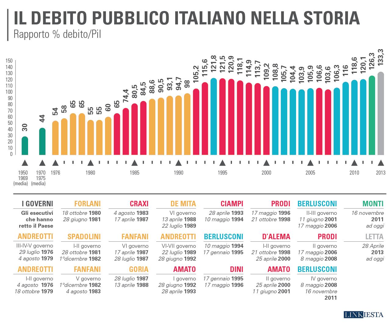 http://www.dirittiglobali.it/wp-content/uploads/2016/07/numeri-debito_pubblico_italiano.png