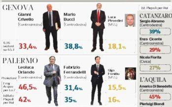 Amministrative. L'Italia (per un giorno) bipolare Si riapre la partita delle alleanze