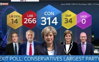 Regno Unito: cresce Corbyn, May è senza maggioranza. Parlamento bloccato