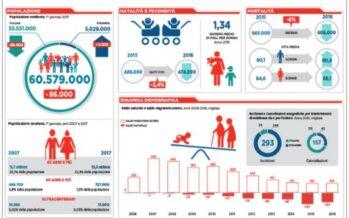 Gli indicatori demografici Istat: Il paese invecchiato, dove si nasce meno, nella tenaglia razzista