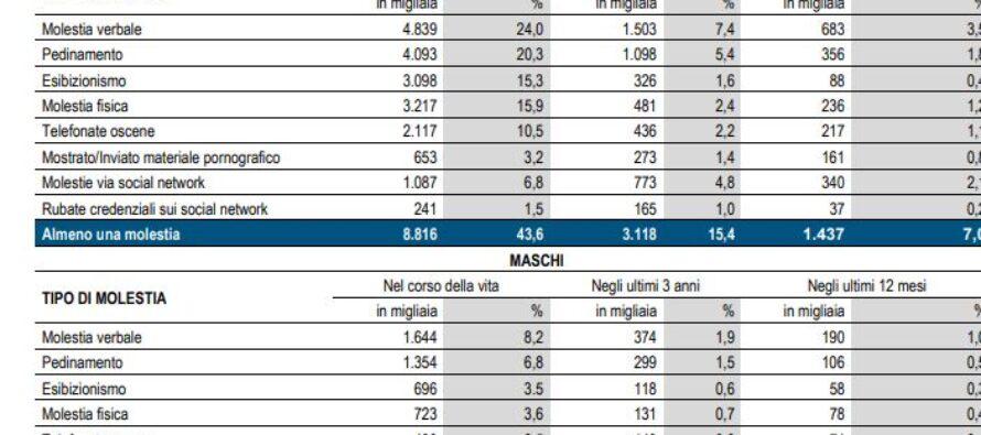 Rapporto Istat.Donne e uomini vittime di molestie sui luoghi di lavoro