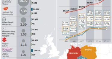 I paradisi fiscali dell'Est europeo, minitasse da Sofia a Budapest