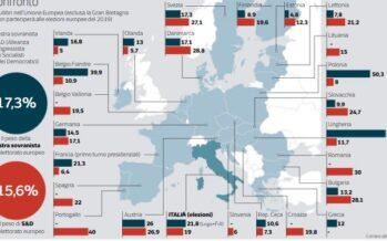 Destre al sorpasso in Europa