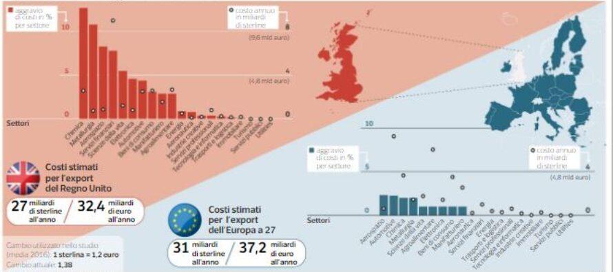 L'effetto Brexit costerà all'export italiano 2,5 miliardi annui