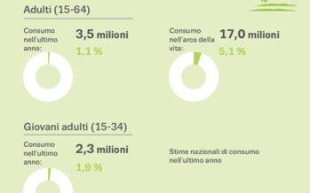 Cresce il consumo della cocaina in Europa