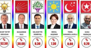 First comments after the elections in Turkey