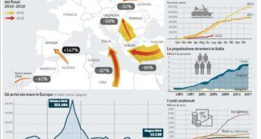 Che cosa dice l'accordo europeo sui migranti