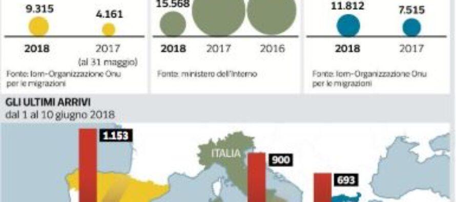 Così cambiano le rotte dei migranti, raddoppiati gli arrivi in Spagna