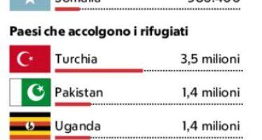 Il Rapporto Unhcr sui rifugiati. Nel mondo scappa una persona su 110
