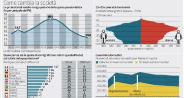 Il Fmi: con 60mila stranieri in meno all'anno la spesa salirebbe fino al 20% del Pil