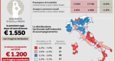 Pensioni in Italia, bilancio in rosso di 38 miliardi