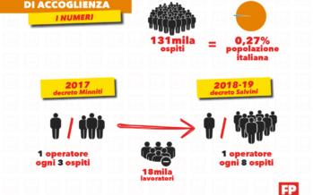 Con il Decreto Salvini già 5mila licenziati nei centri per l'immigrazione